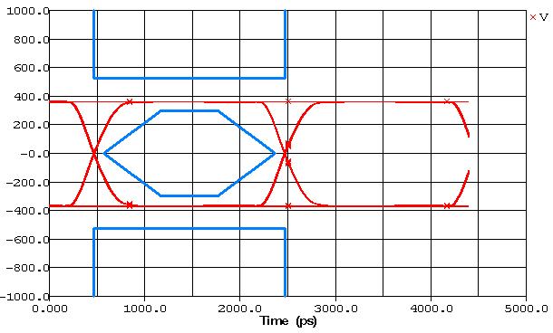 Signal integrity analysis advanced designs inc eye diagram 4 ccuart Gallery