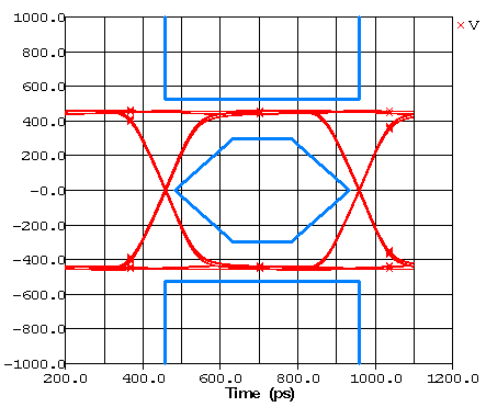 Eye diagram of the good trace