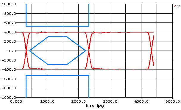 Eye Diagram #3