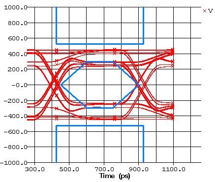 Eye diagram of the bad trace